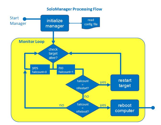 linux boot process flowchart create a flowchart Communication Flow Diagram and typical process flow at Document Management Flow Diagram