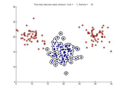 Svmda - Eigenvector Research Documentation Wiki